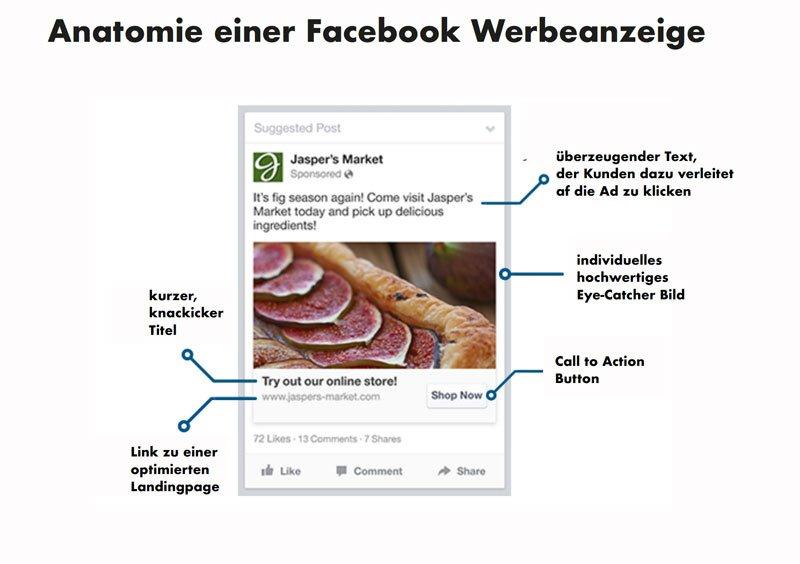 Facebook Ad Struktur