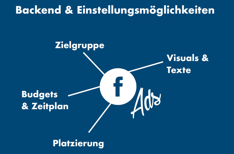 Facebook Ads Einstellungen
