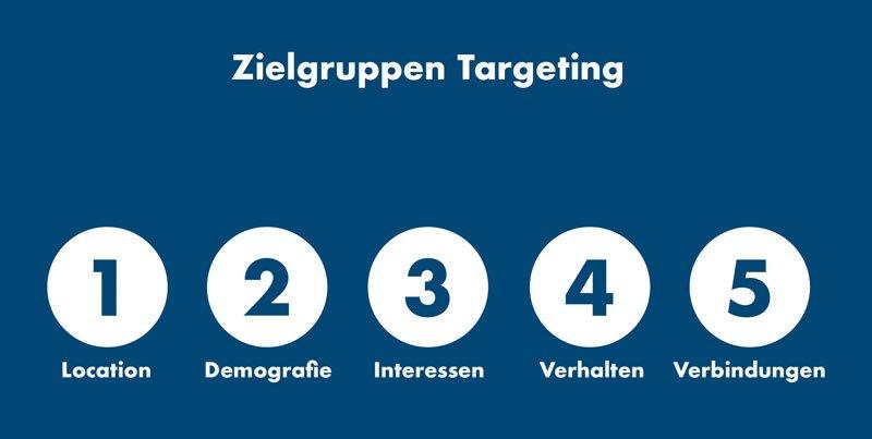 Facebook Werbeanzeigen Targeting
